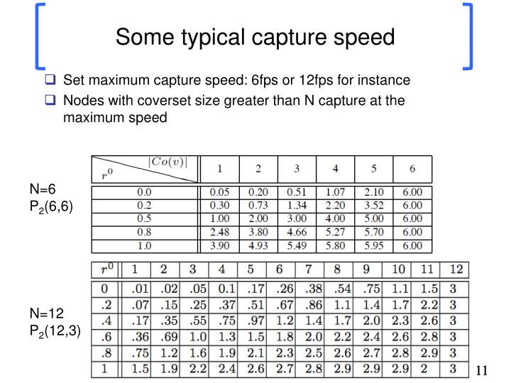 Some typical capture speed