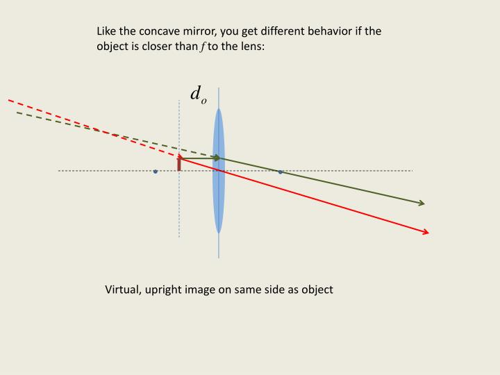 Like the concave mirror, you get different behavior if the object is closer than