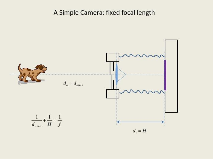 A Simple Camera: fixed focal length