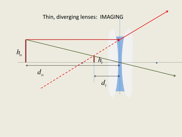 Thin, diverging lenses:  IMAGING