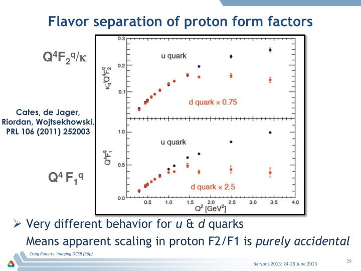 Flavor separation of proton form factors
