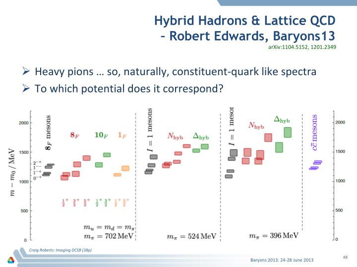 Hybrid Hadrons & Lattice QCD