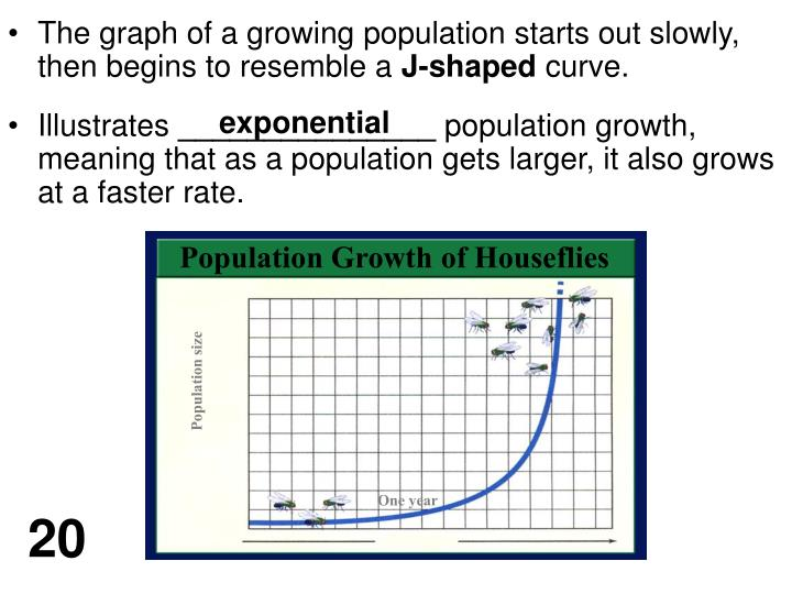 The graph of a growing population starts out slowly, then begins to resemble a