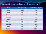 area productivity of important crops