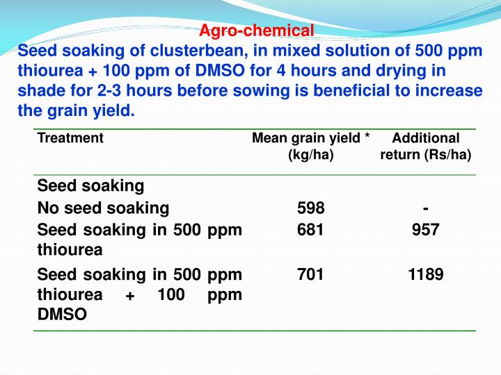 Agro-chemical