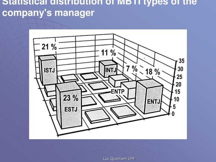 Statistical distribution of MBTI types of the company's manager