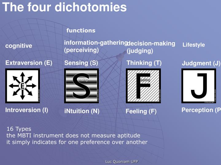The four dichotomies