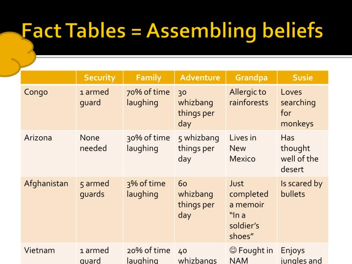 Fact Tables = Assembling beliefs