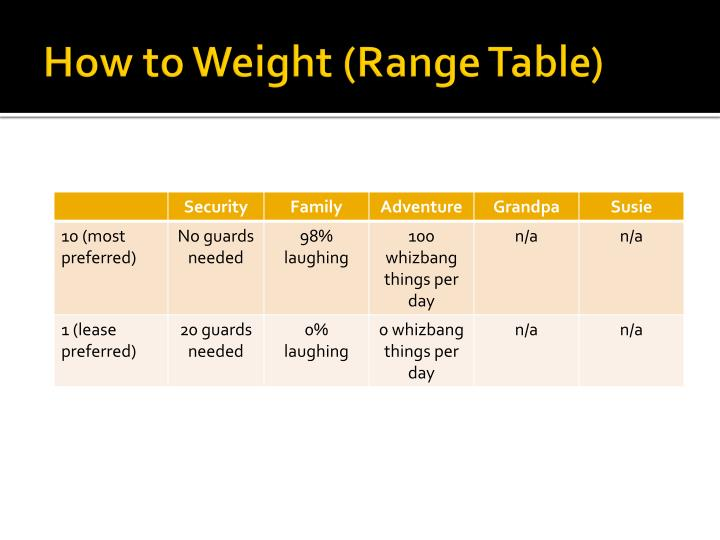 How to Weight (Range Table)