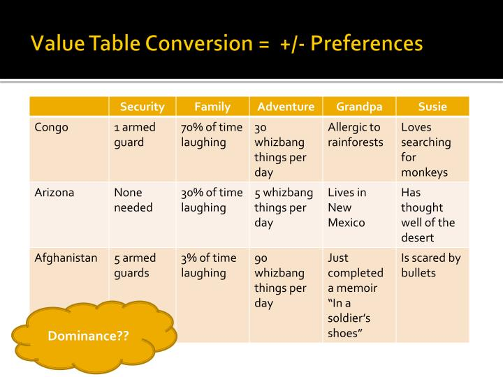 Value Table Conversion =  +/- Preferences