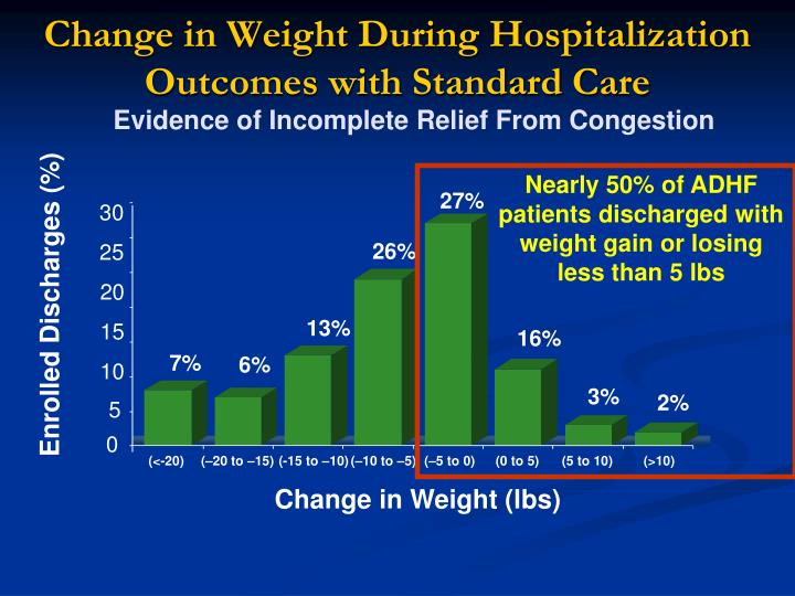 Change in Weight During Hospitalization