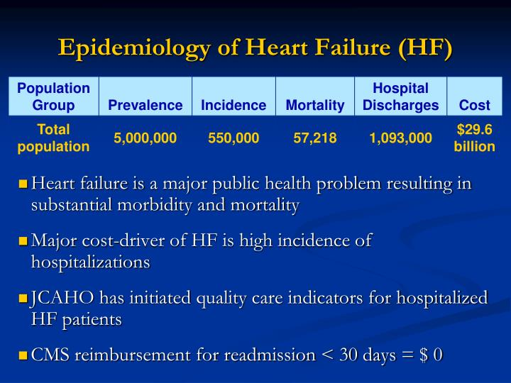 Epidemiology of heart failure hf
