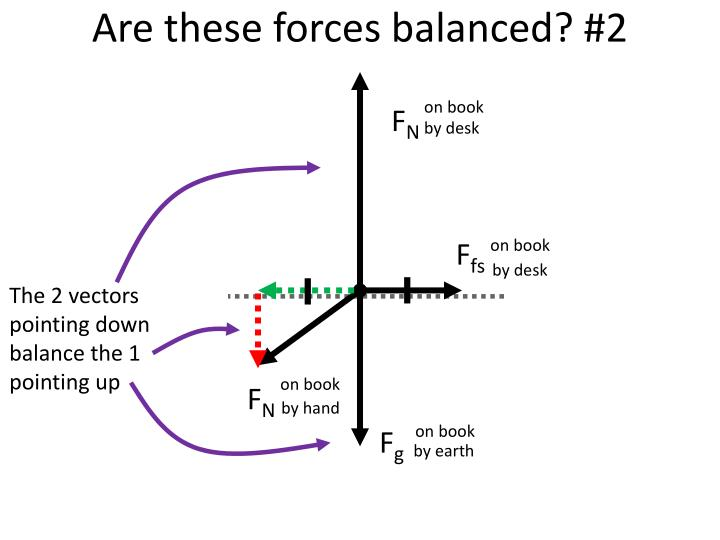 Are these forces balanced? #2