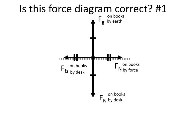 Is this force diagram correct? #1