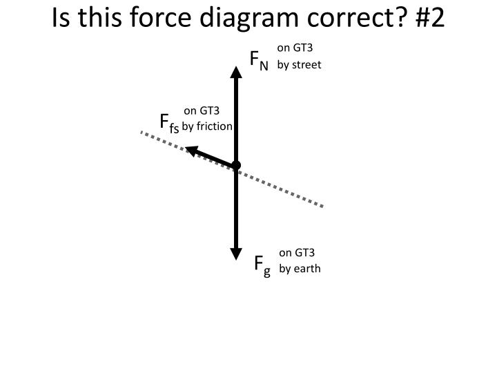 Is this force diagram correct? #2