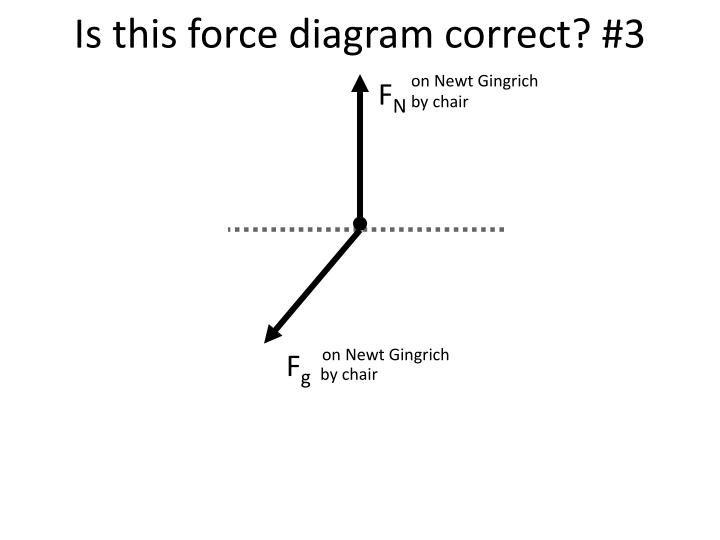Is this force diagram correct? #3