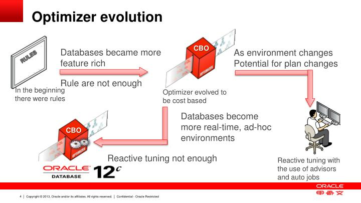 Optimizer evolution