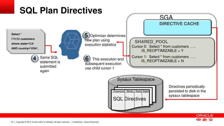 SQL Plan Directives
