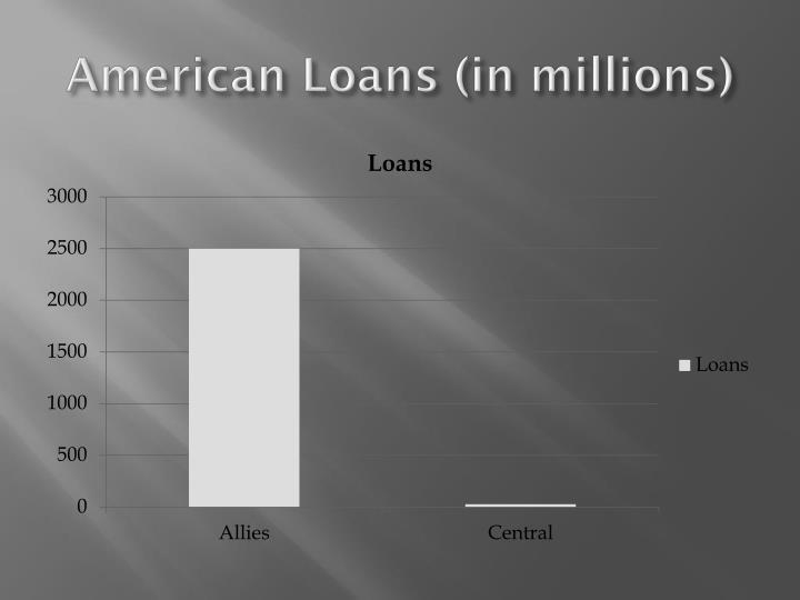American Loans (in millions)
