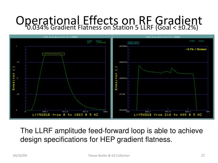 Operational Effects on RF Gradient