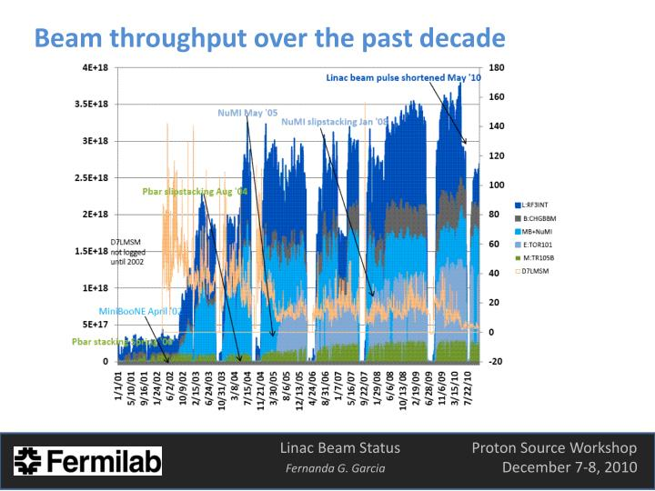 Beam throughput over the past decade