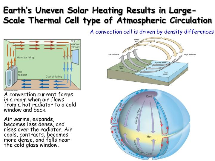 Earth's Uneven Solar Heating Results in Large-Scale Thermal Cell type of Atmospheric Circulation