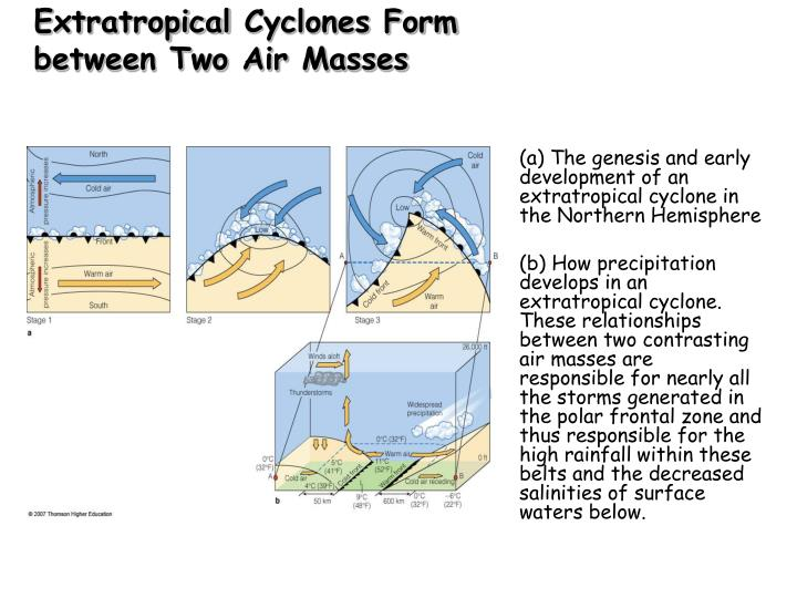 Extratropical