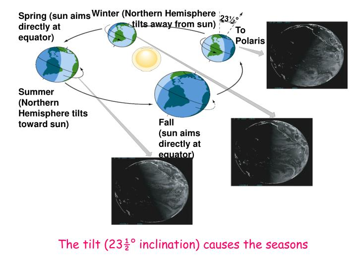 Winter (Northern Hemisphere tilts away from sun)