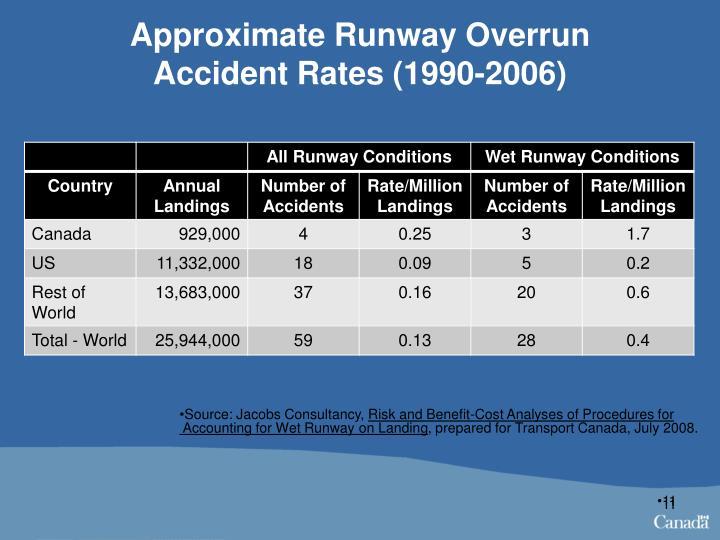 Approximate Runway Overrun