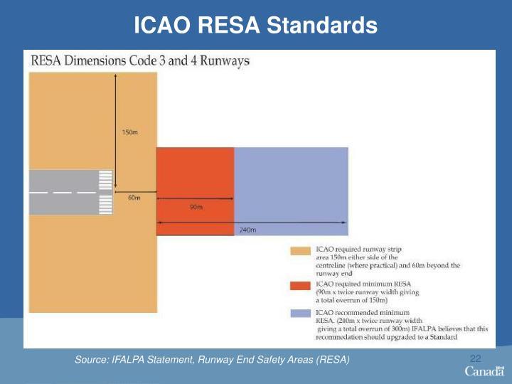 ICAO RESA Standards
