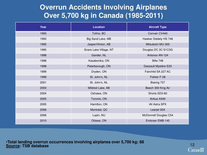Overrun Accidents Involving Airplanes