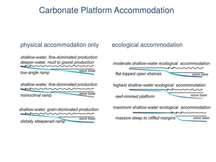 Carbonate Platform Accommodation