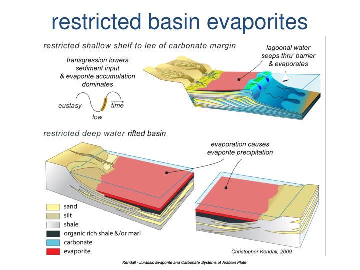 restricted basin evaporites