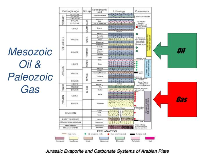 Jurassic Evaporite and Carbonate Systems of Arabian Plate