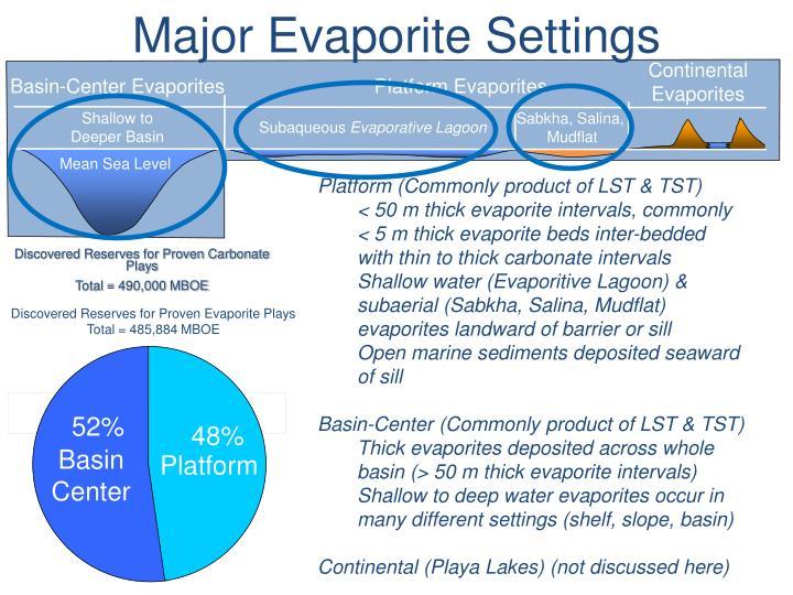 Major Evaporite Settings