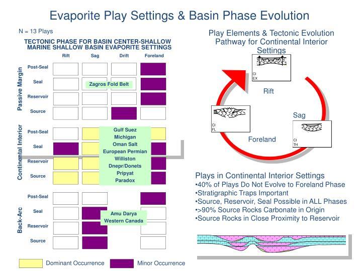 Evaporite Play Settings & Basin Phase Evolution