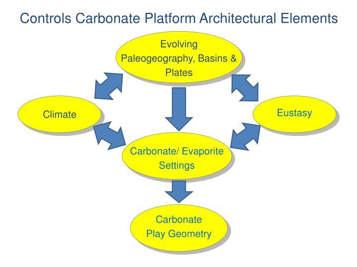 Controls Carbonate Platform Architectural Elements