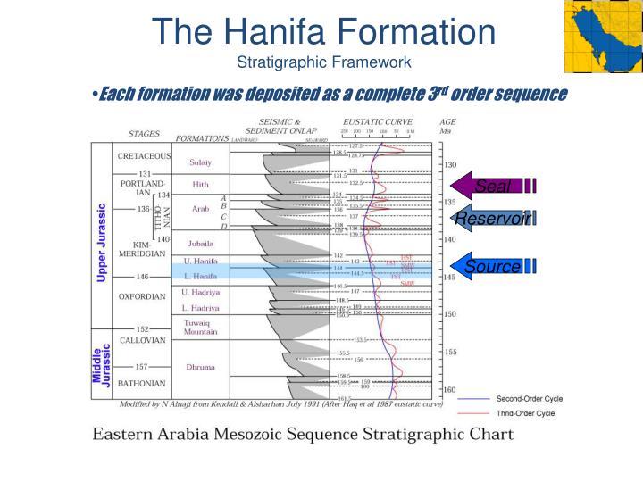 The Hanifa Formation