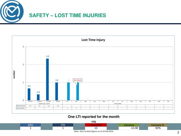 Safety lost time injuries