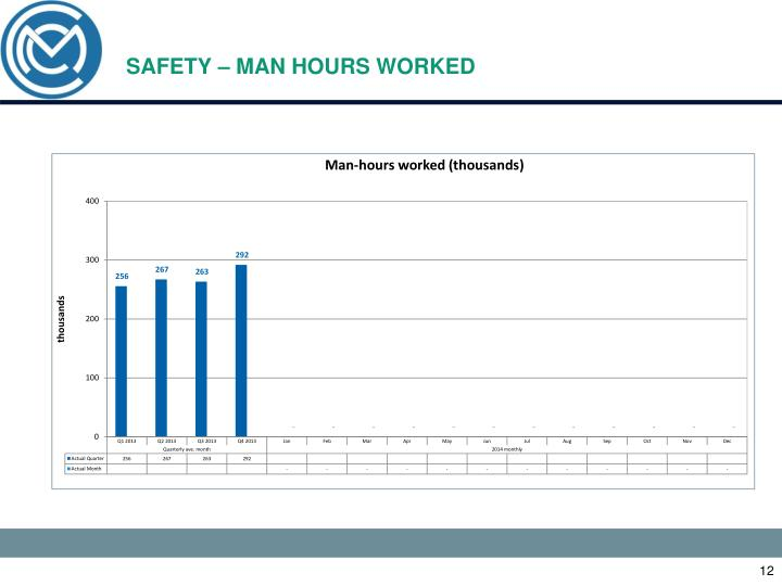SAFETY – MAN HOURS WORKED