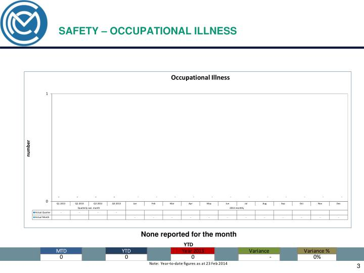 SAFETY – OCCUPATIONAL ILLNESS