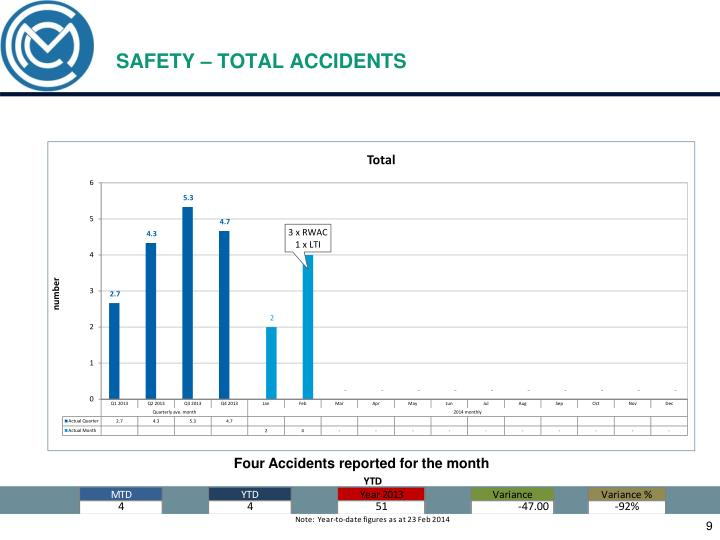 SAFETY – TOTAL ACCIDENTS