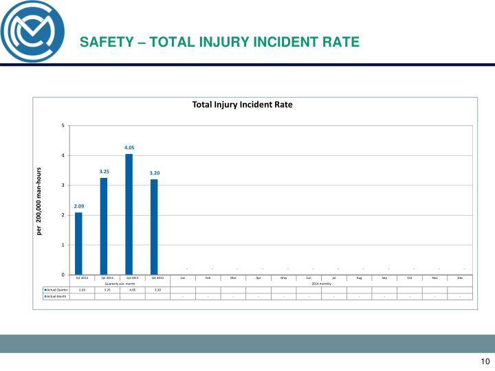 SAFETY – TOTAL INJURY INCIDENT RATE