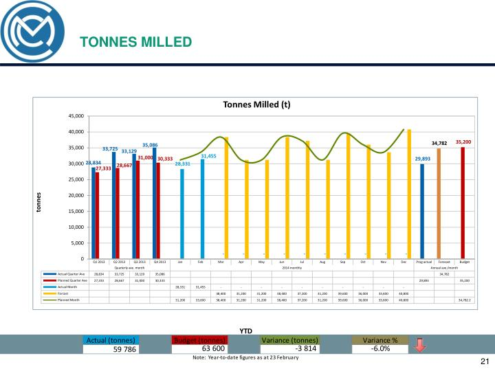 TONNES MILLED