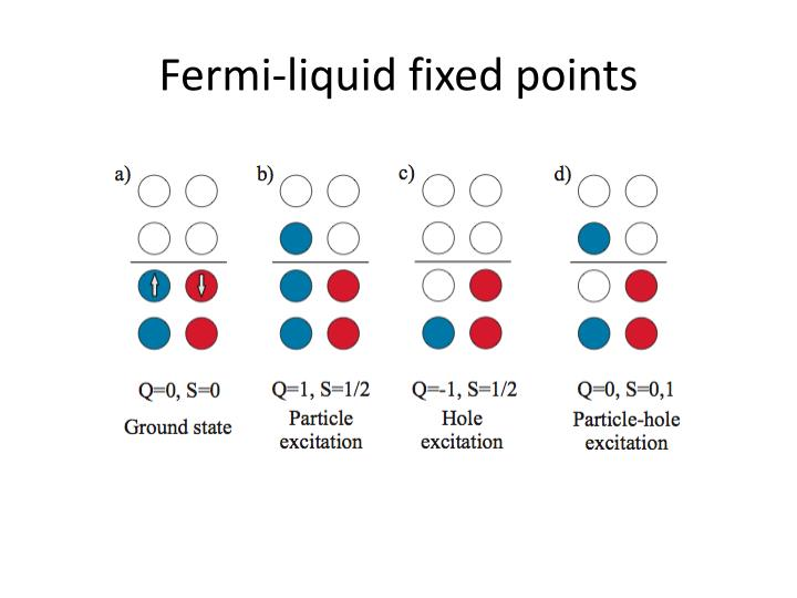 Fermi-liquid fixed points