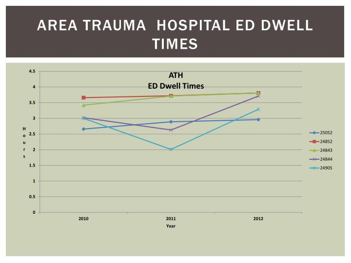 Area Trauma  Hospital Ed Dwell Times