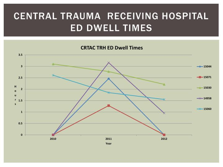 Central Trauma  Receiving Hospital Ed Dwell Times