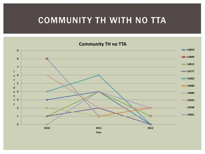 Community TH with no TTA