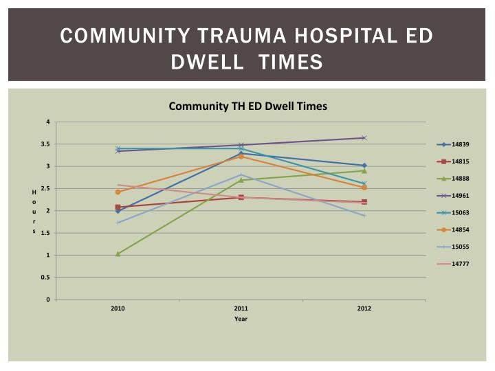 Community Trauma Hospital ED Dwell  Times