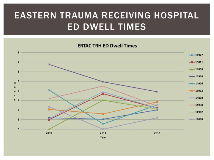 Eastern Trauma Receiving Hospital ED dwell Times